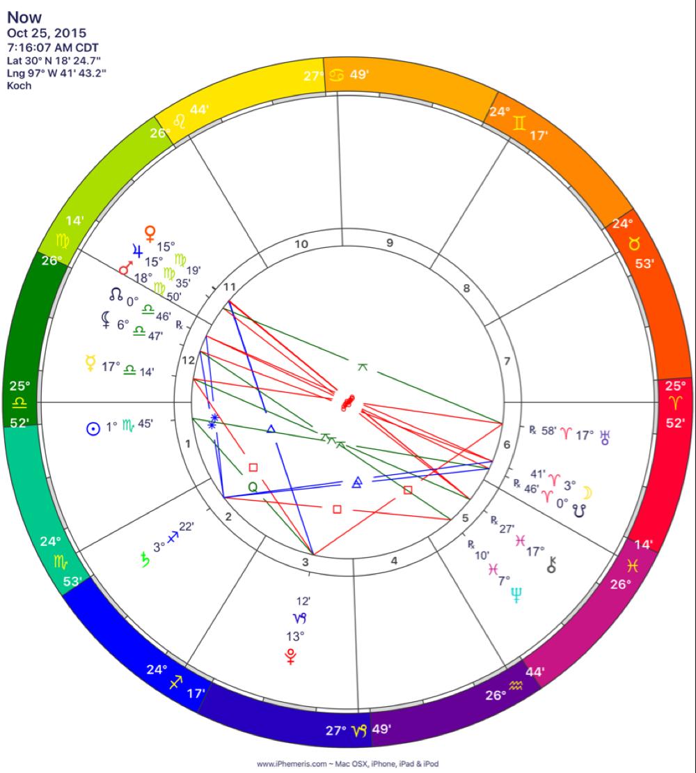 Moon in Aries
